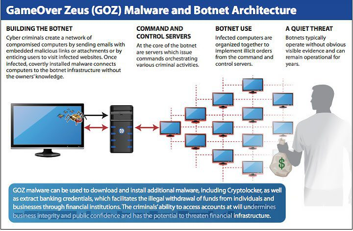 Gameover Zeus and Cryptolocker Ransomware – How To Protect Yourself